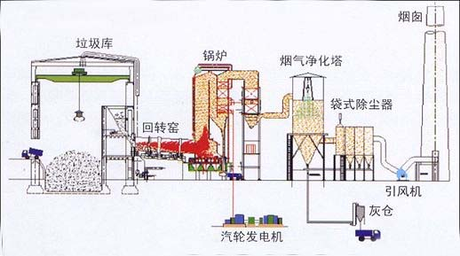 Waste Incineration Rotary Kiln