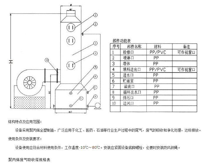 Exhaust air tower, tail gas absorber, desulfurizing tower and deodorant tower